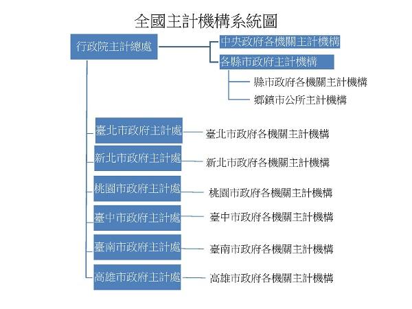 全國主計機構系統圖