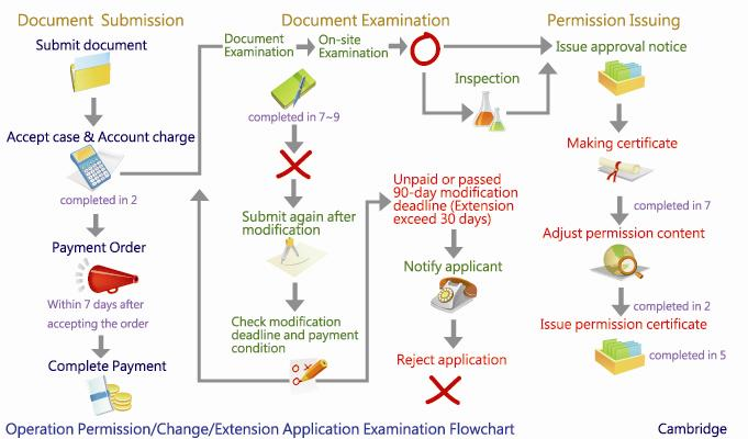Reviewing Process of Operation (Extension) Permit Application