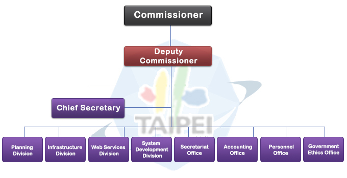 The structure of DOIT comprises Commissioner, Deputy Commissioner, Chief Secretary, Chief Secretary, Planning Division, Infrastructure Division, Web Services Division, System Development Division, Secretariat Office, Accounting Office, Personnel Office, and Government Ethics Office.