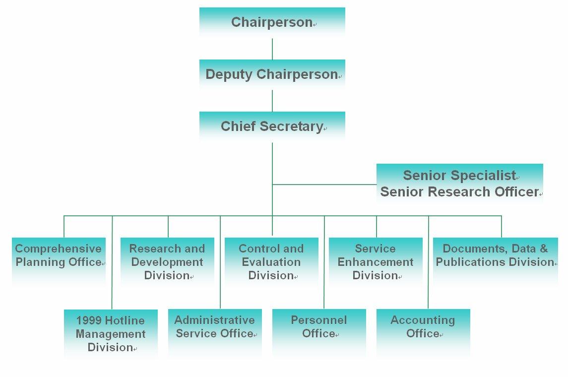 RDEC Organization Chart