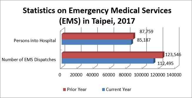 Statistics on Emergency Medical Services