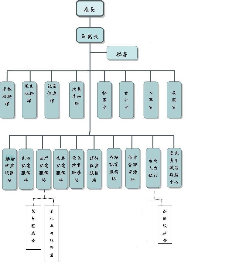 臺北市就業服務處組織架構圖