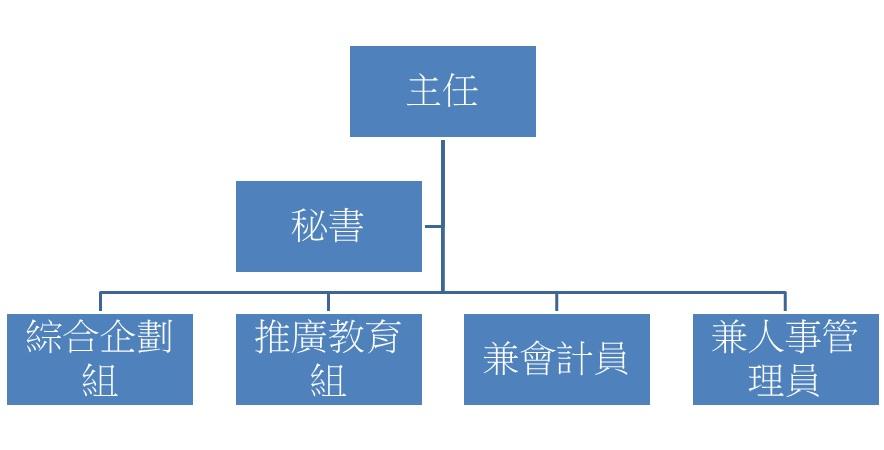 臺北市家庭教育中心行政組織架構圖