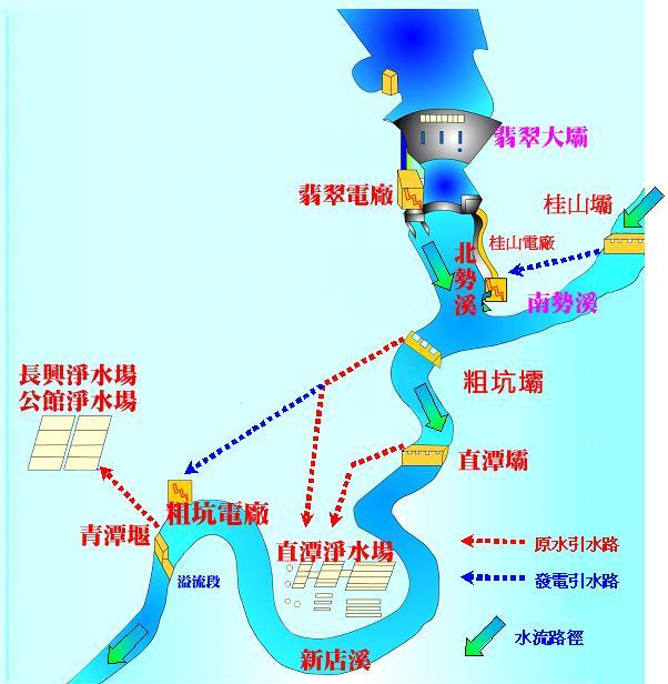 兒童網站_供水流程圖