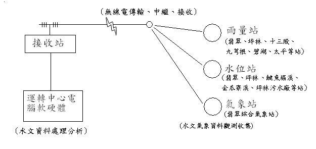 兒童網站_水文資料收集流程