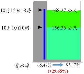 圖1  翡翠水庫水位與蓄水率變化圖