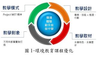 圖1-環境教育課程優化