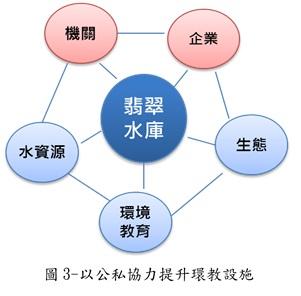 圖3-以公私協力提升環教設施