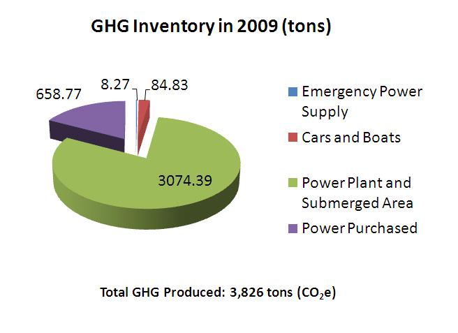 GHG Inventory in 2009-Total CHG Produced:3826tons
