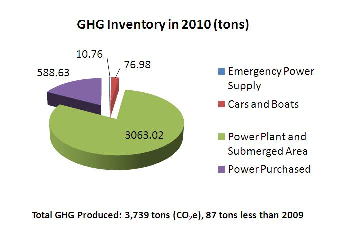 GHG Inventory in 2010-Total CHG Produced:3739tons