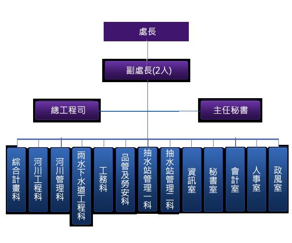 水利處組織圖