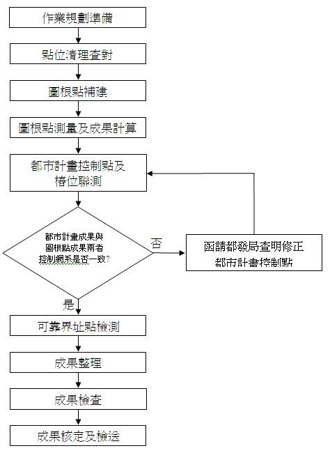 計畫作業流程圖
