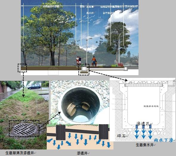 生態井及生態溝