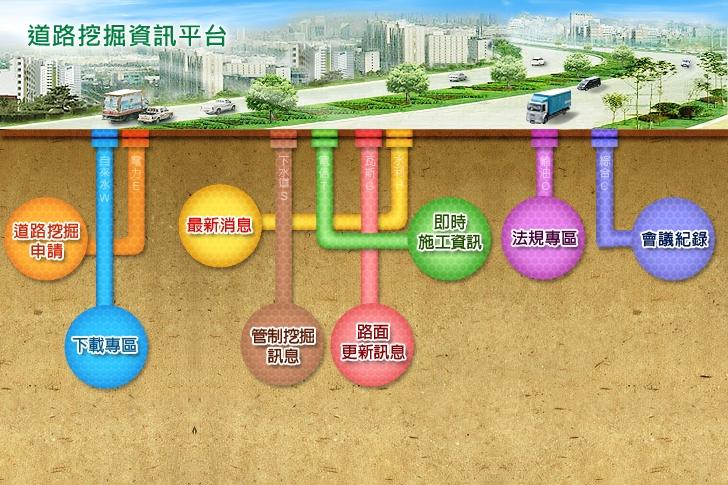 道路挖掘資訊平台版面圖:包含道路挖掘申請、下載專區、最新消息、管制挖掘訊息、路面更新訊息、即時施工資訊、法規專區、會議紀錄等8個項目