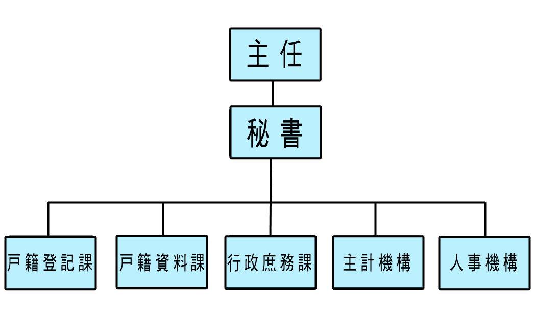 臺北市南港區戶政事務所機關組織圖