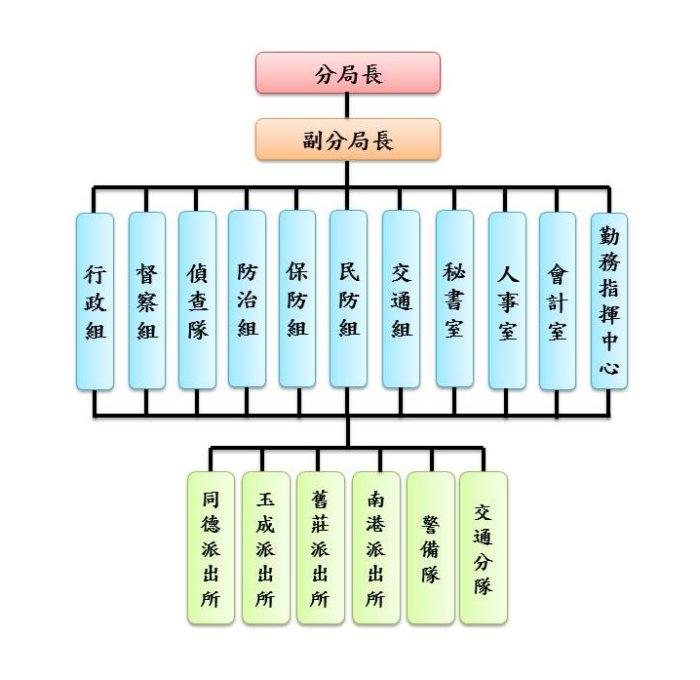 南港分局組織架構圖