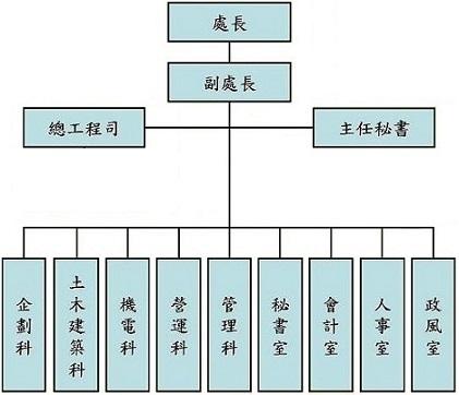 停管處組織編制圖