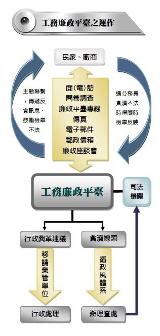 廉政平臺運作模式主要提供給民眾或廠商遇公務員貪瀆不法時可隨時檢舉反應的平臺