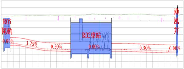R03車站剖面圖