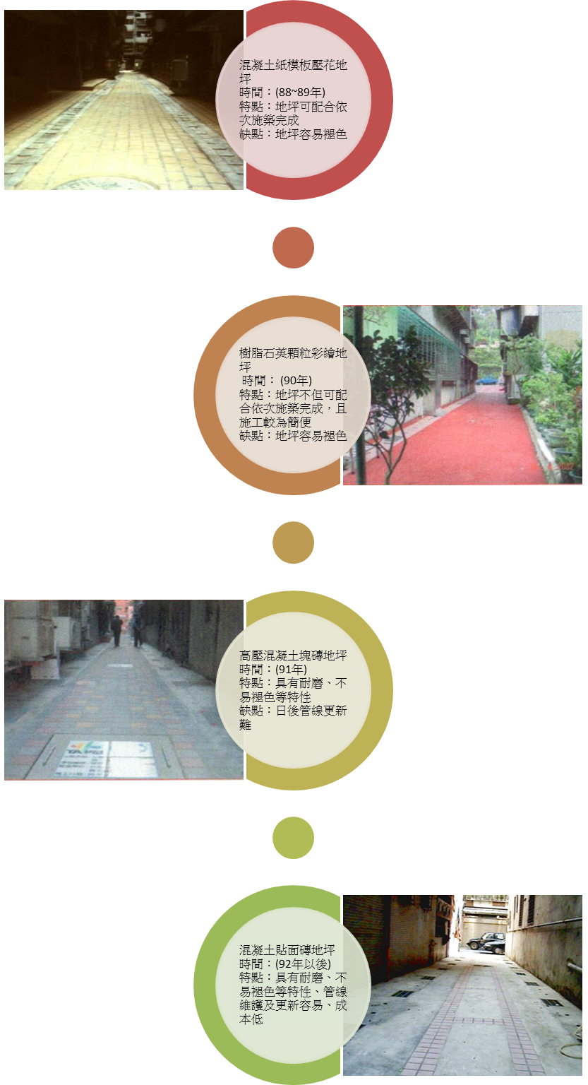 後巷美化工程之地坪種類與施工工法之演進