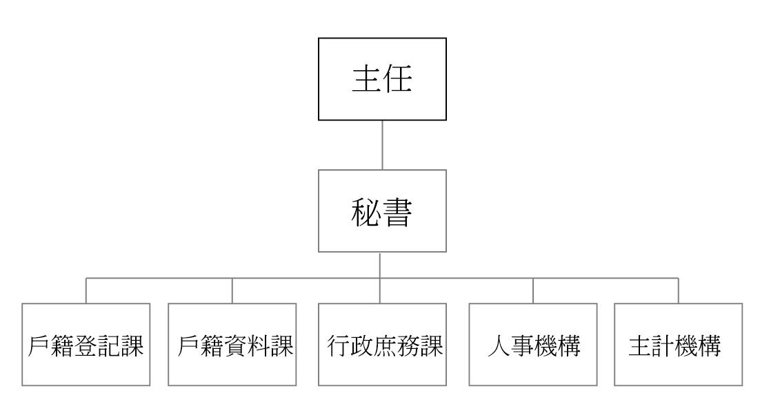 臺北市松山區戶政事務所組織圖