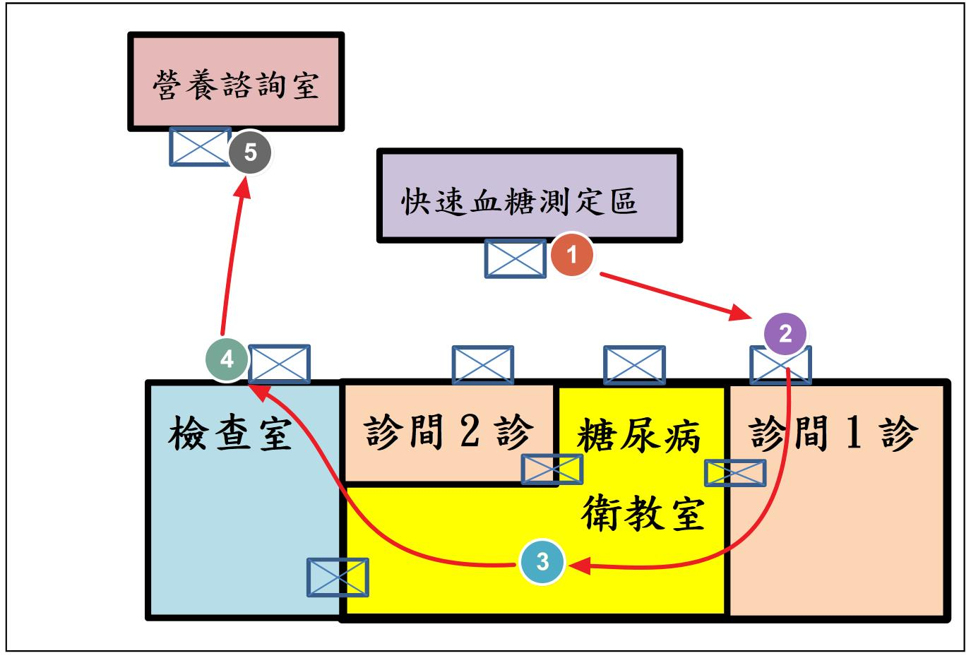 新陳代謝科空間流程圖