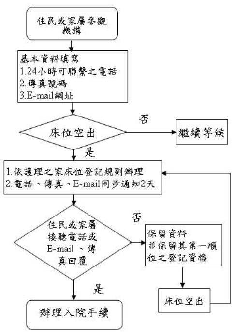 護理之家申請流程圖
