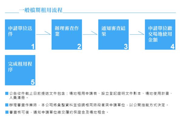 副館一般檔期租用流程圖v20130329