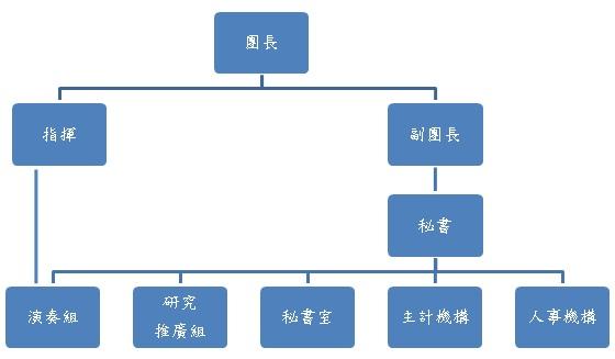 臺北市立交響樂團組織架構圖