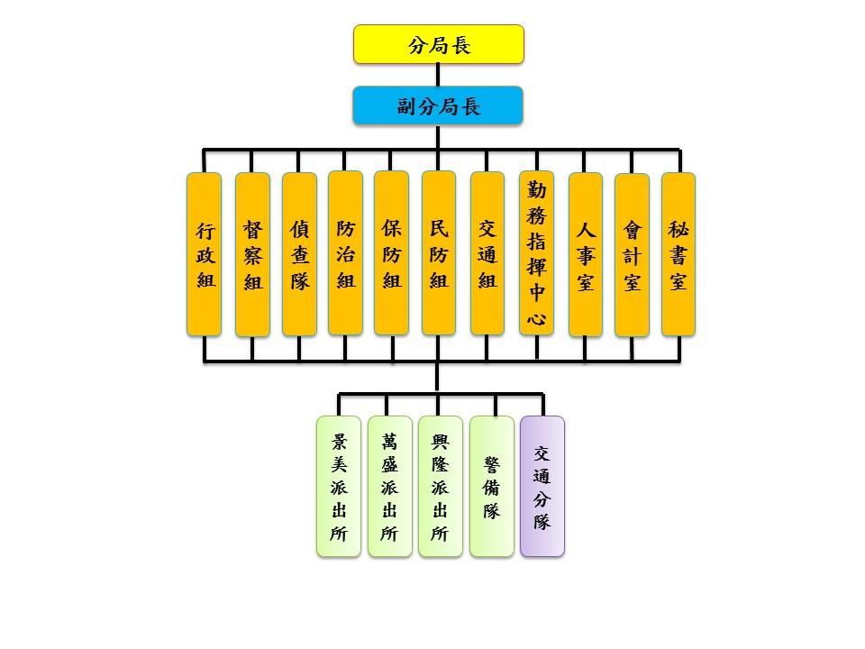 文山第二分局組織架構圖