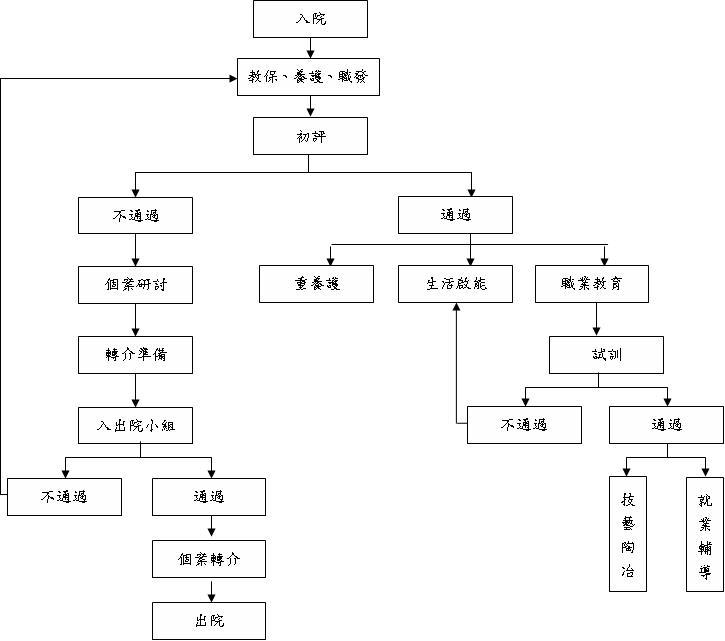 臺北市立陽明教養院院生教養安置評估流程圖