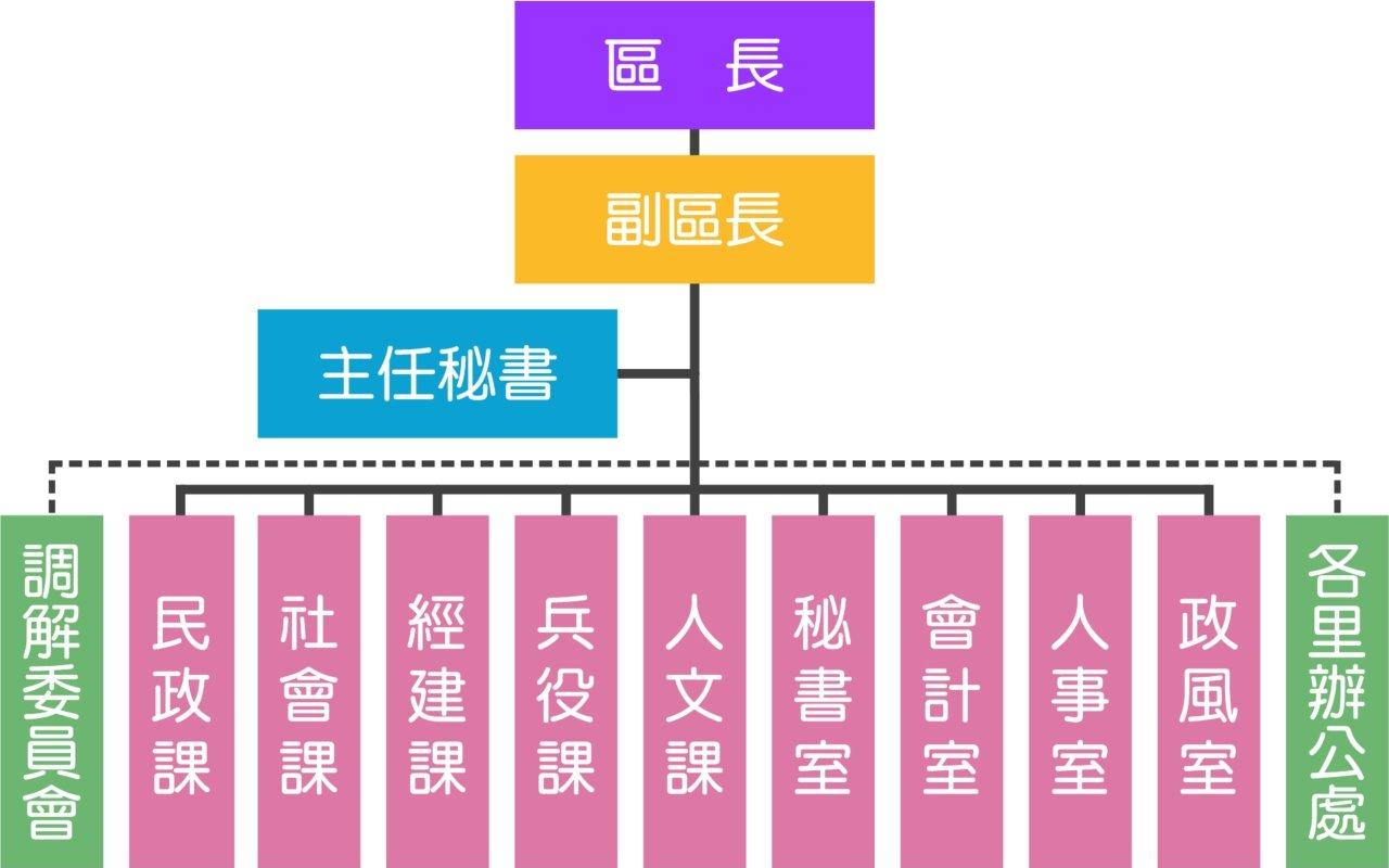 中山區公所組織圖