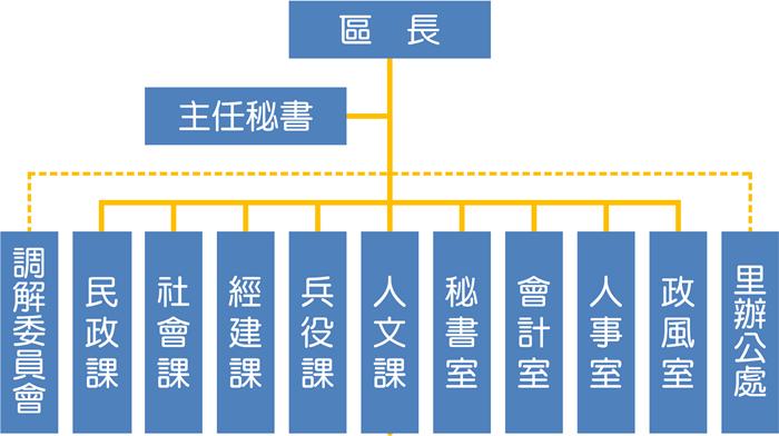中正區公所組織架構圖