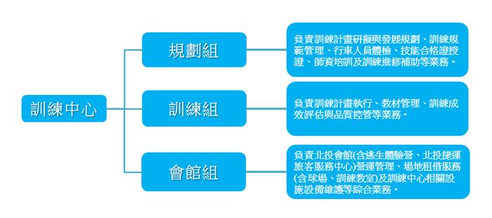 捷運北投會館組織架構圖