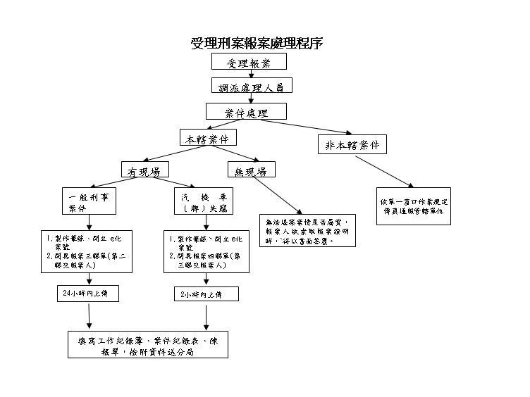 受理刑案報案處理程序圖