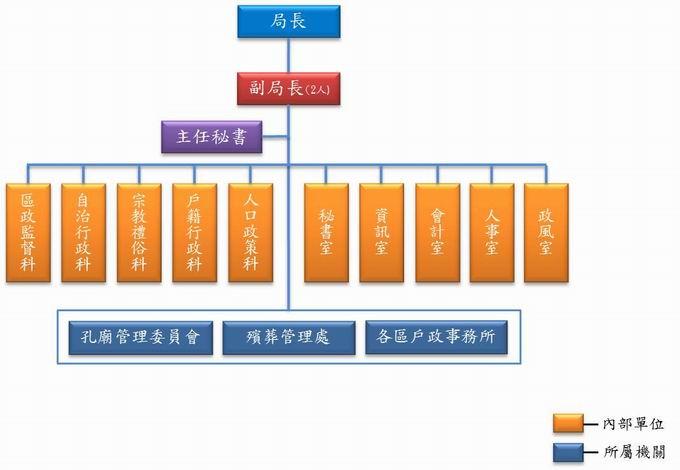 臺北市政府民政局組織架構圖