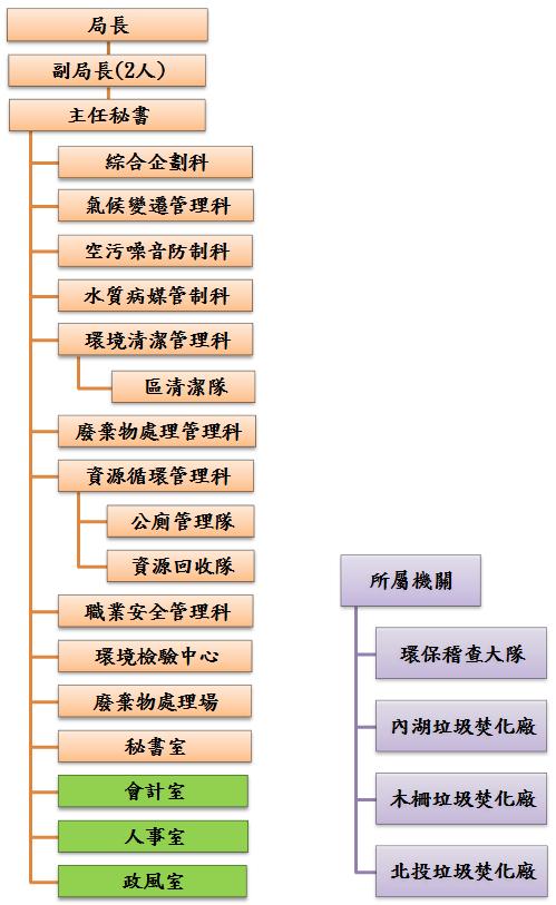 臺北市政府環境保護局組織架構圖