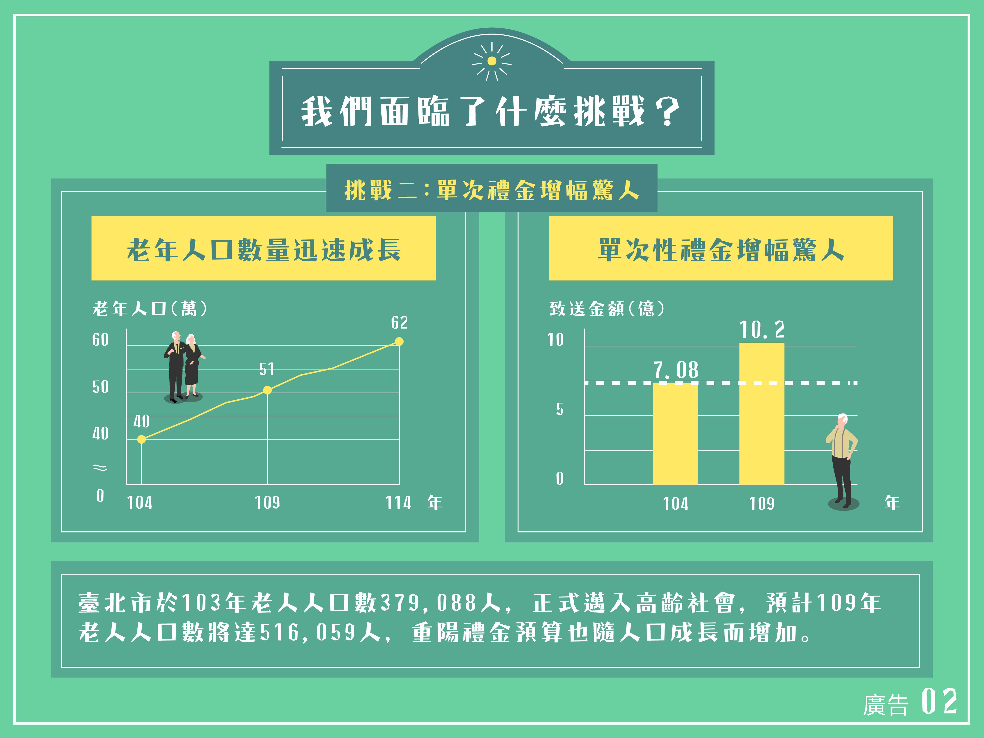 挑戰二:單次李金增幅驚人 臺北市正式邁入高齡社會,預計109年老人人口數將達516,059人