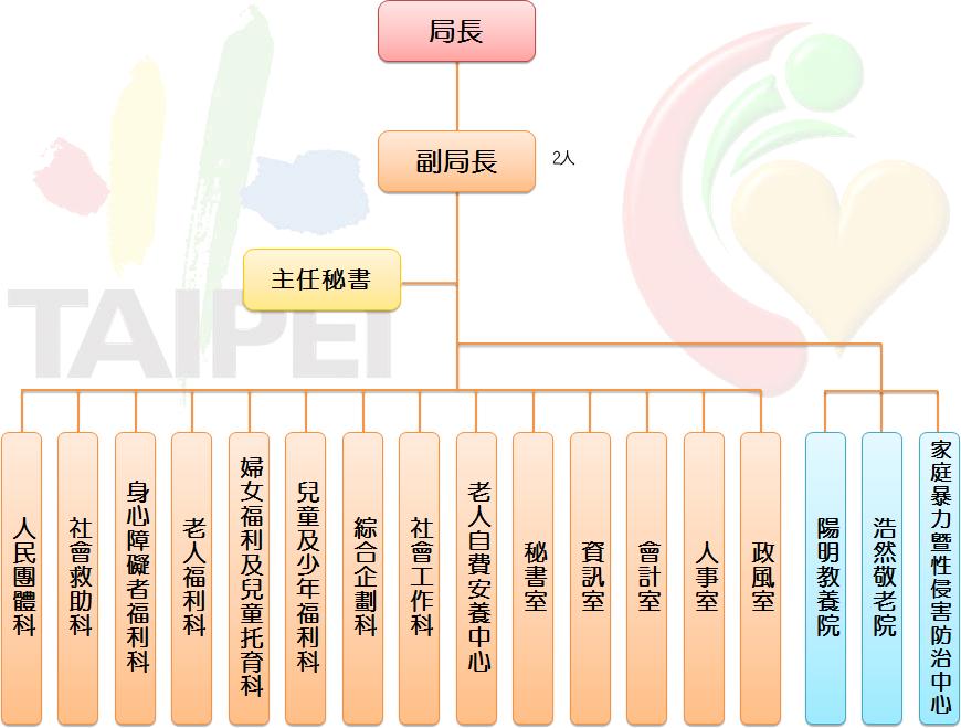 臺北市社會局組織架構圖