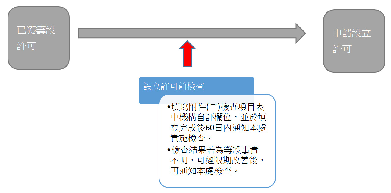 設立許可前檢查_流程圖