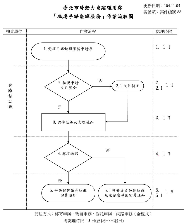 職場手語翻譯服務_流程圖
