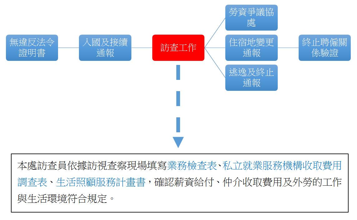 訪查工作_流程圖