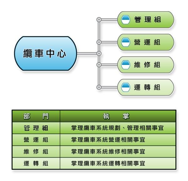 貓空纜車組織架構圖