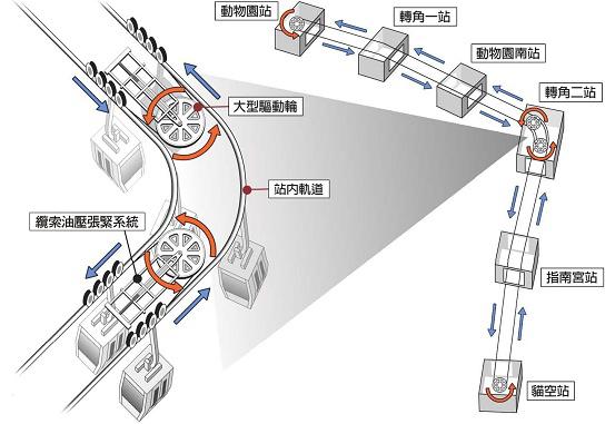 車廂及操控方式