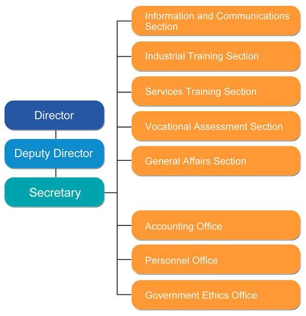 Organizational Chart of Taipei City Vocational Development Institute