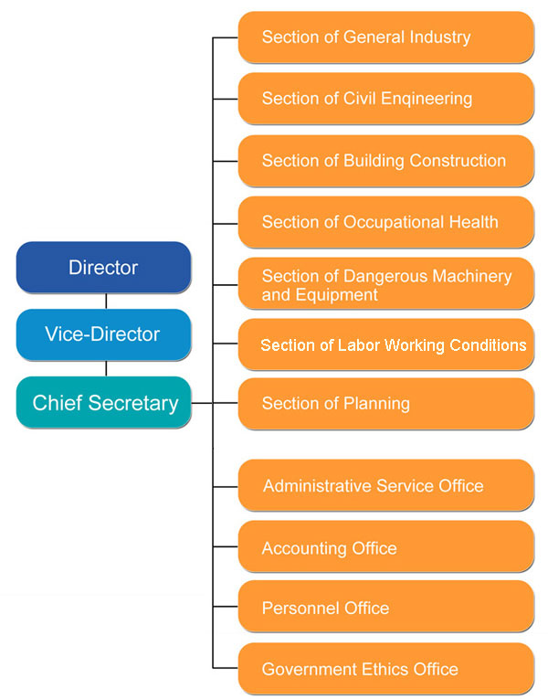 Organizational Chart of Taipei City Labor Inspection Office