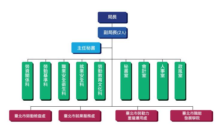 勞動局組織架構