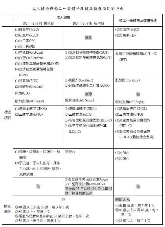 成人健檢與勞工一般體格及健康檢查項目檢查表.jpg