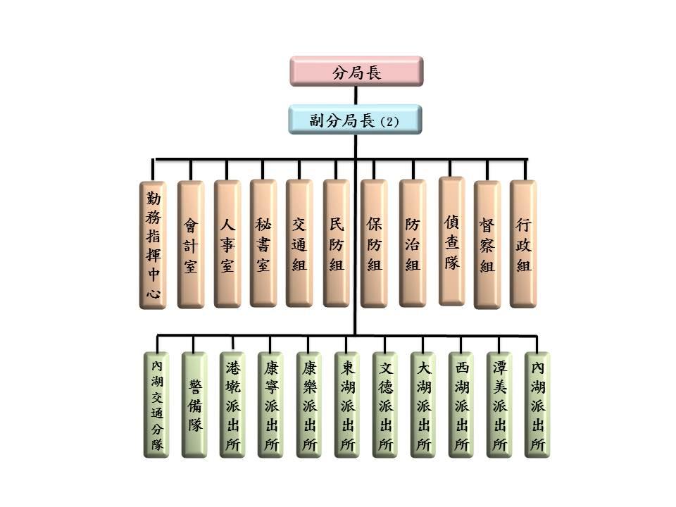 臺北市政府警察局內湖分局組織架構圖