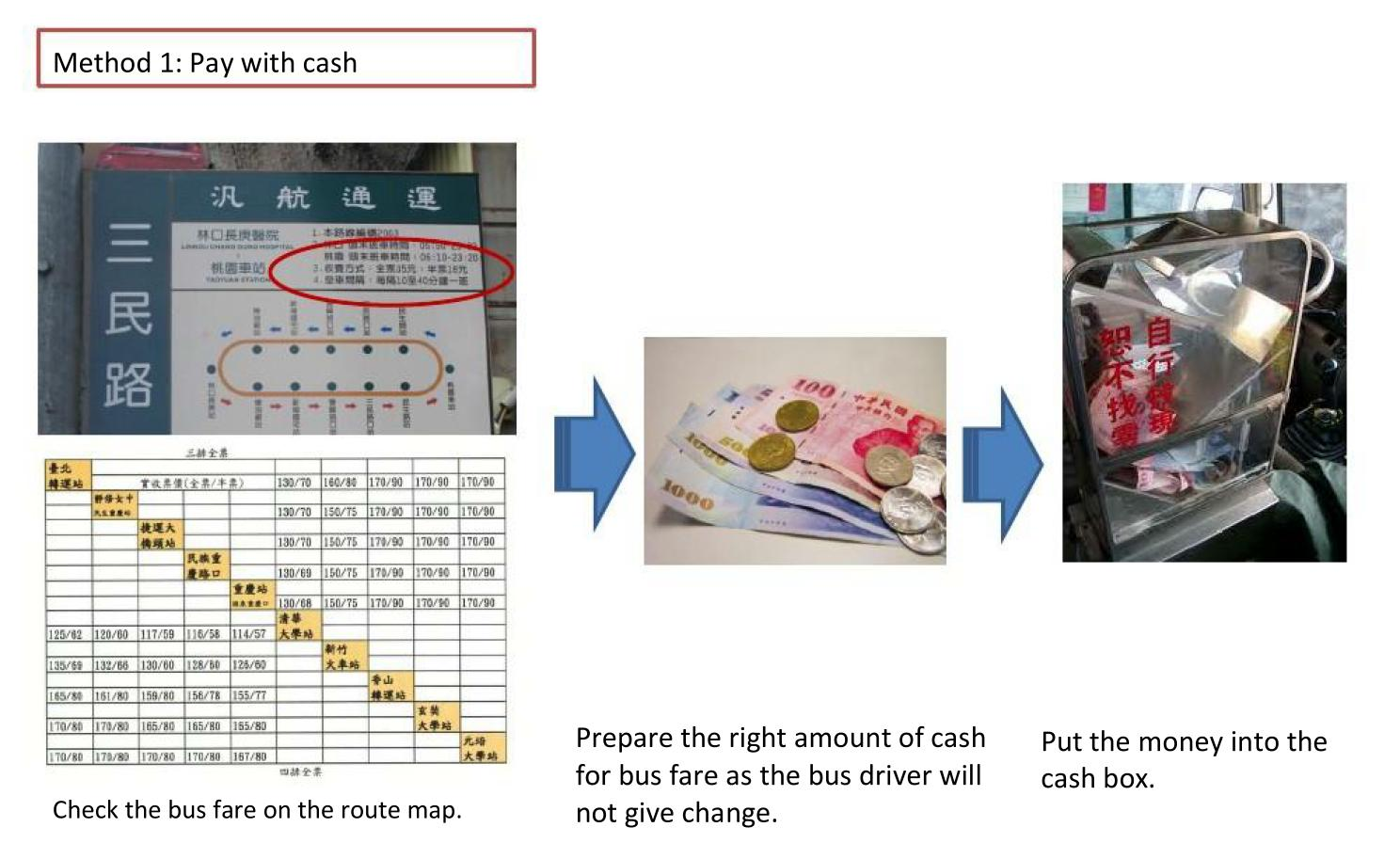 Intercity Bus Charging Method 1:Pay with cash
